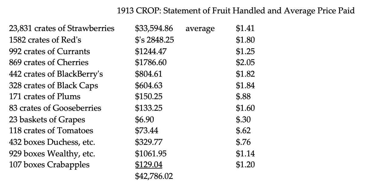 1913 CROP- Statement of Fruit Handled and Average Price Paid